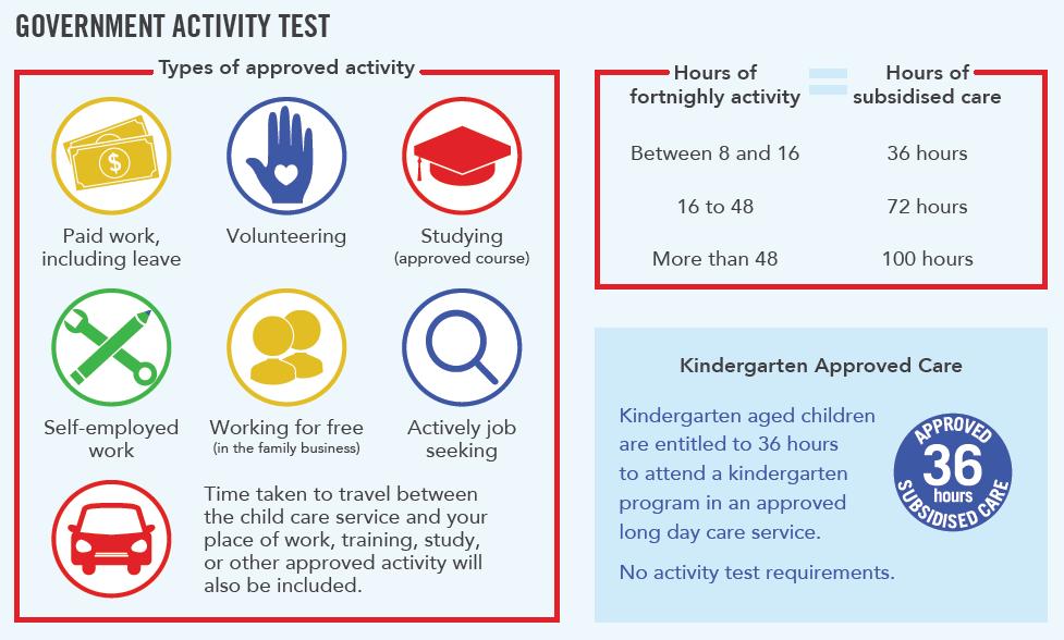 Activity Test